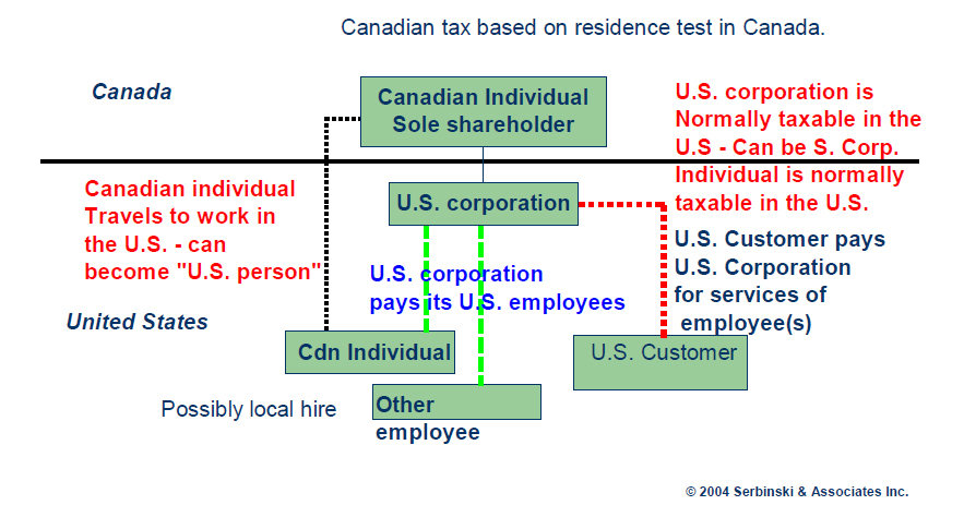 canadian-tax-based-on-residency-2.jpg