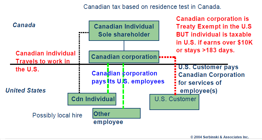canadian-tax-based-on-residency.jpg